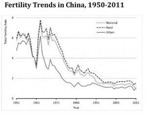 Geburtenrate in China. Quelle: Cai Yong